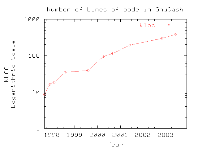 [code size graph]